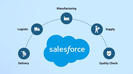 Leverage-Salesforce